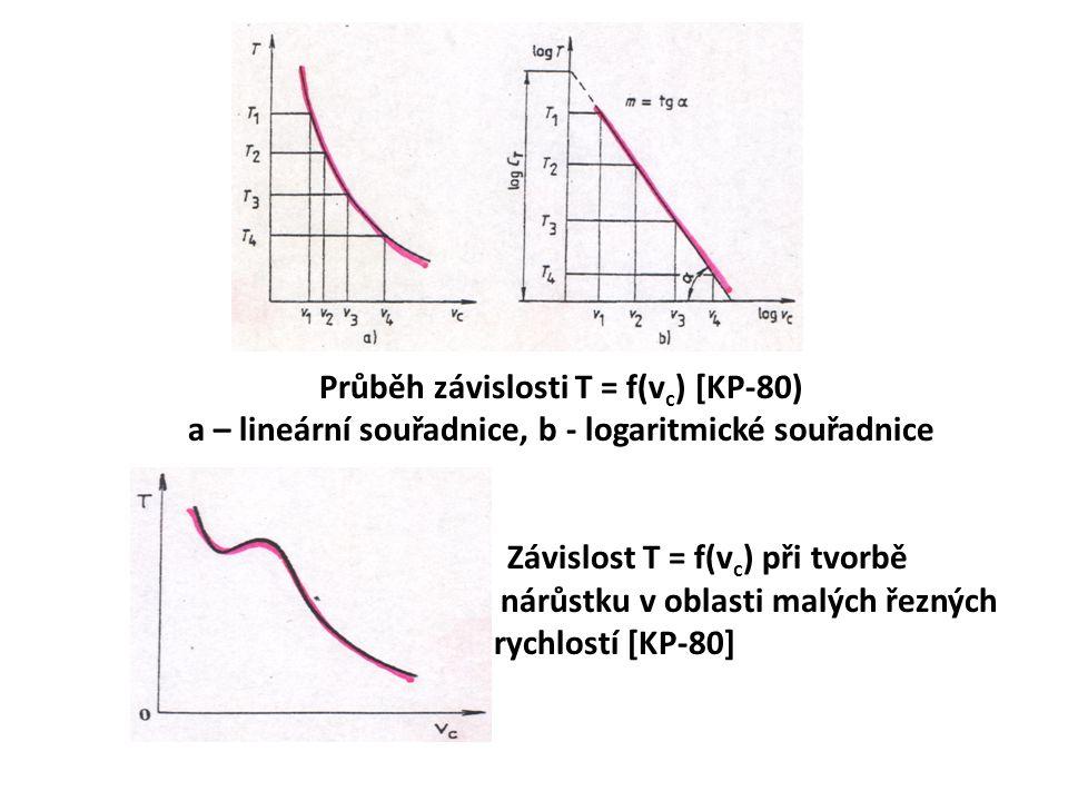 Průběh závislosti T = f(vc) [KP-80) a – lineární souřadnice, b - logaritmické souřadnice Závislost T = f(vc) při tvorbě nárůstku v oblasti malých řezných rychlostí [KP-80]